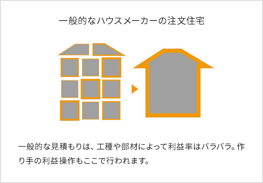 一般的なハウスメーカーの注文住宅