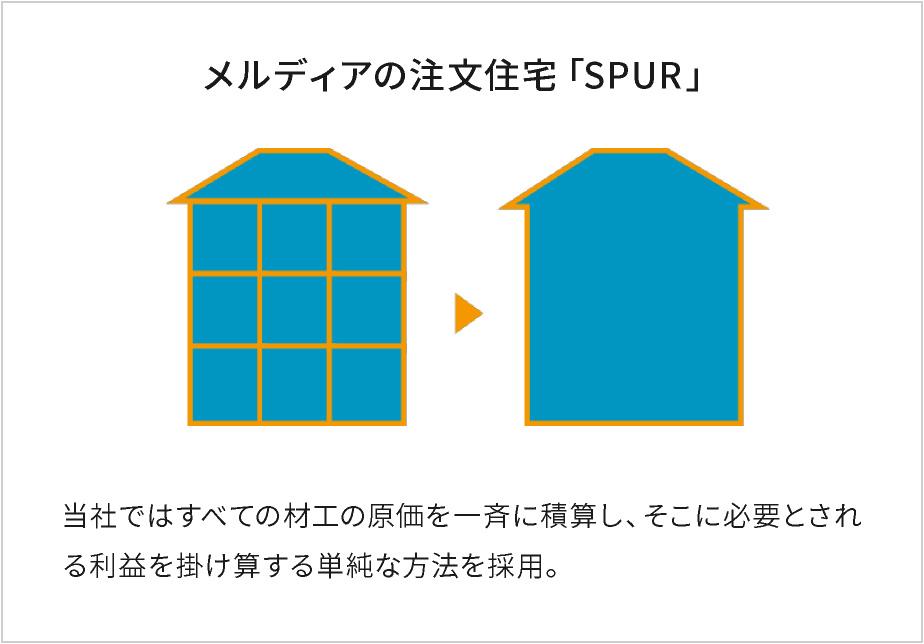 メルディアの注文住宅「SPUR」