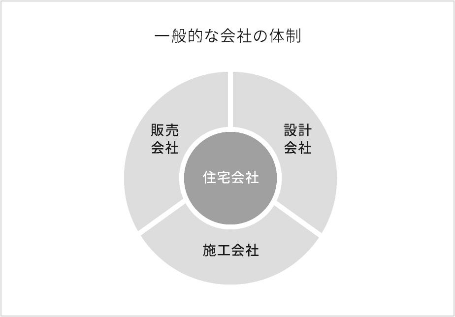 一般的な会社の体制