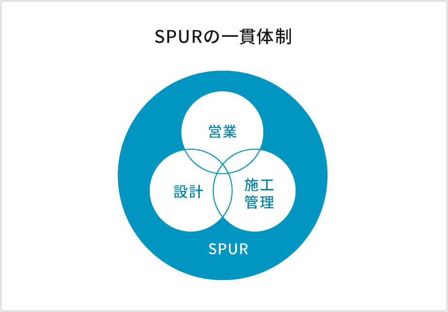 シュプールの一貫体制